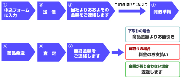 手順の図解